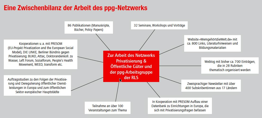 ppg-Netzwerk: Bilanz (Stand Ende 2007)