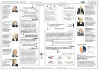 Bertelsmann Organigramm