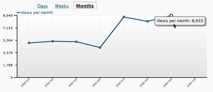 ppg-Monatsstatistik