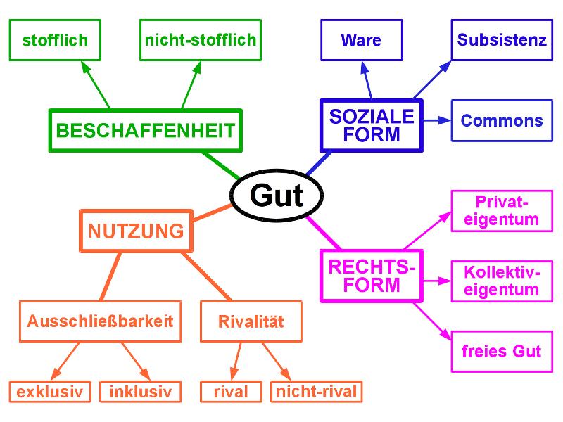 Gütersystematik