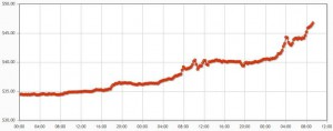 Bitcoin-USD Exchange Rate today for the past year