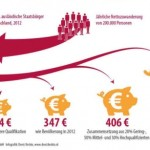Bertelsmann: Wie Deutschland mit Flucht und Migration sogar Plus macht